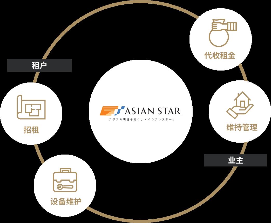 ASIAN STAR-アジアの明日を拓く、エイシアンスター。-のグリフィン賃貸管理の仕組み。ご入居様に対しては「賃貸募集」「設備対応」。オーナー様に対しては「集金代行」「維持管理」。